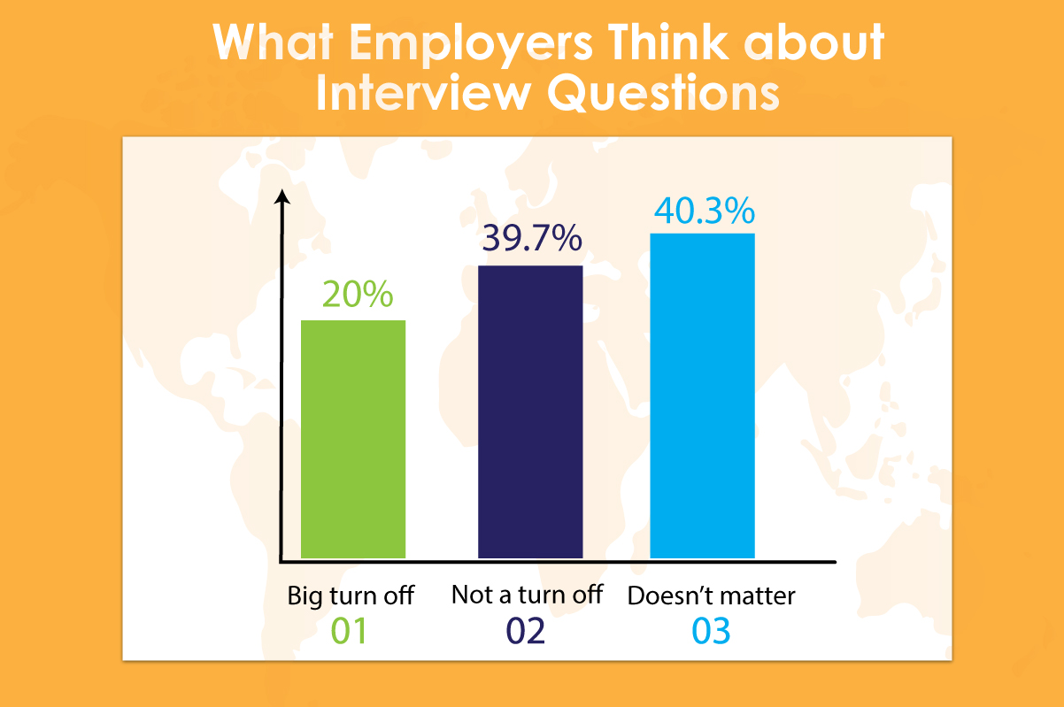 Job interview Facts