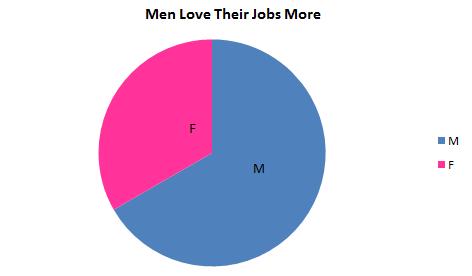 do men love their jobs more than women