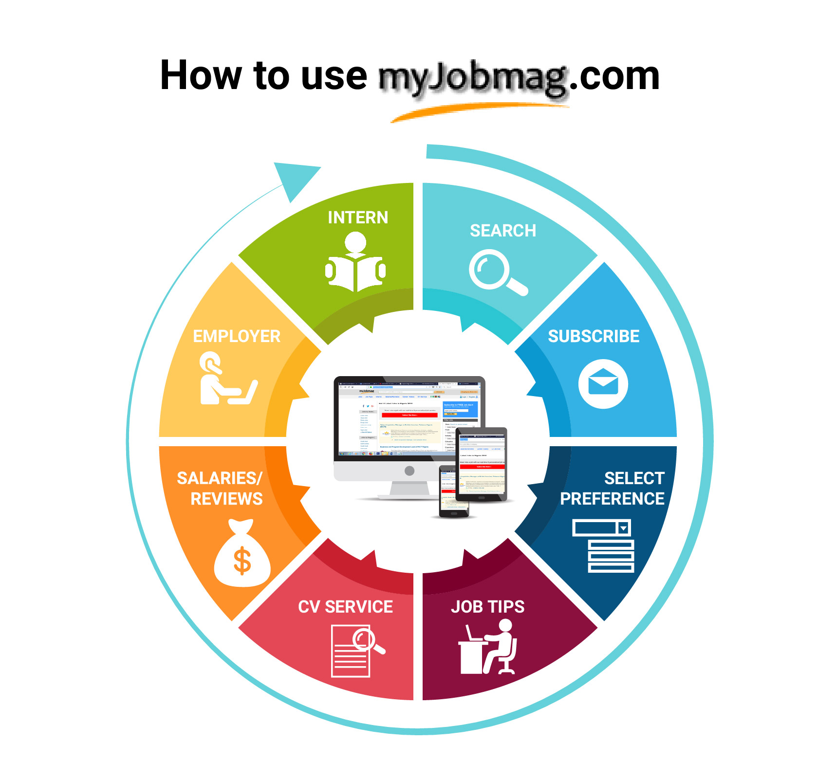 How To Use MyJobMag